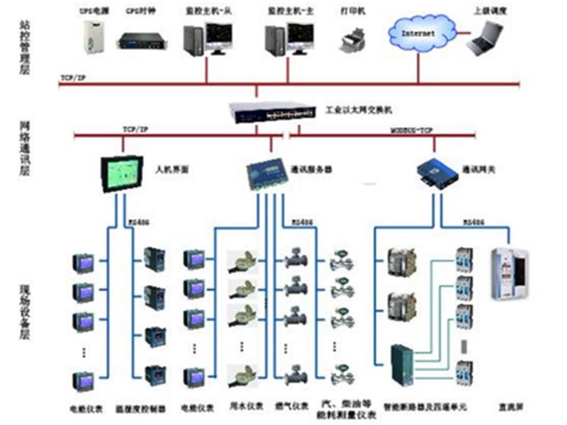 SP系列能源自动化管理系统